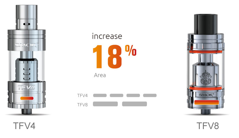 TFV8 - SMOK® Innovation keeps changing the vaping experience!