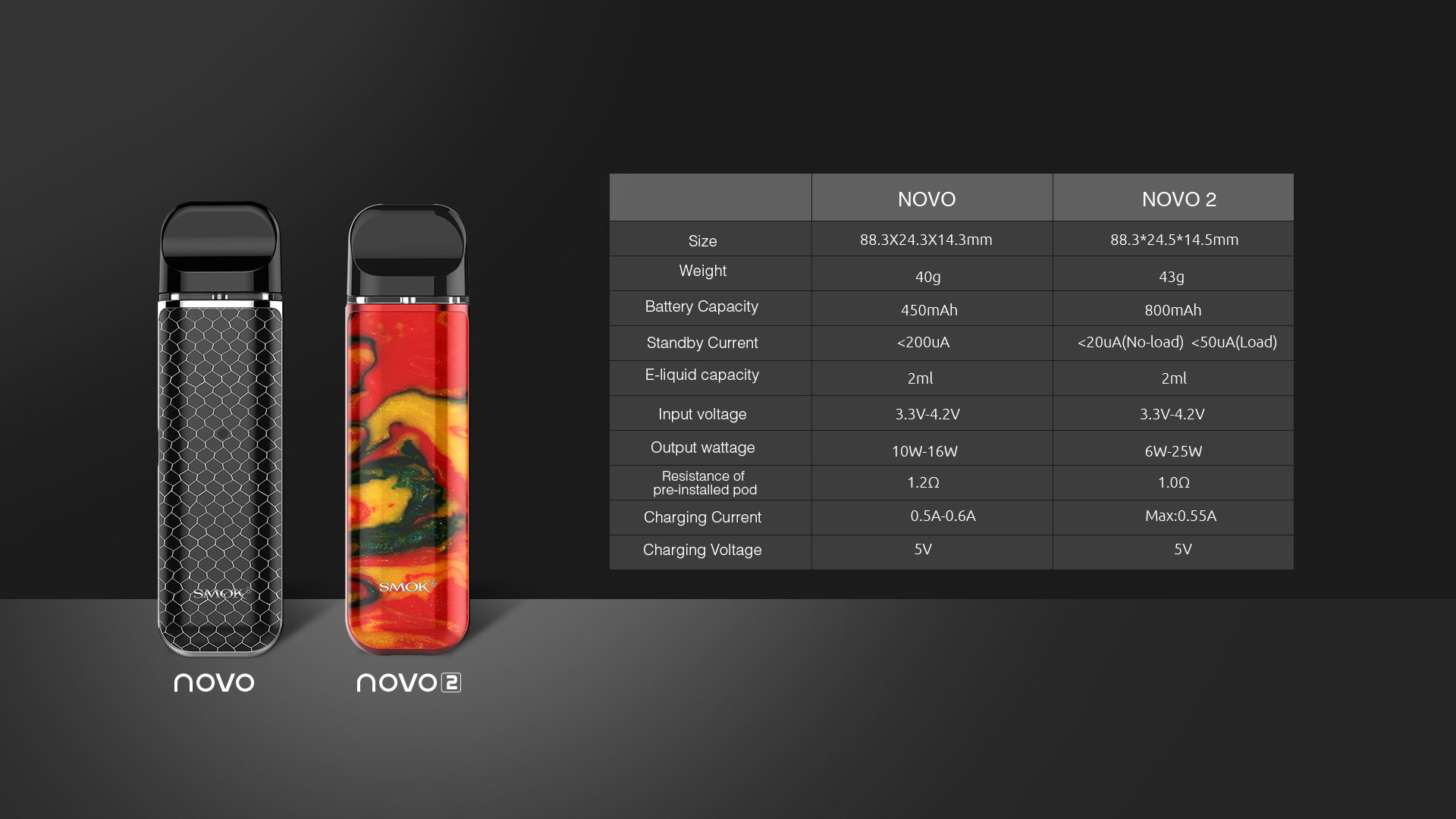 Comparison of SMOK NOVO and SMOK NOVO 2